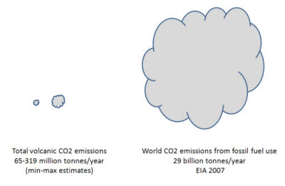 volcanic emission of CO2