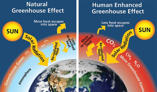 Greenhouse-effect heat retention