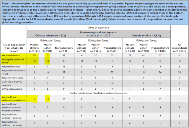 american-meteorological-society-consensus-survey-table-highlighted